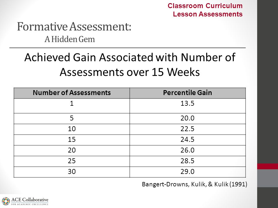 Formative Assessment: A Hidden Gem Number of AssessmentsPercentile Gain 113.5 520.0 1022.5 1524.5 2026.0 2528.5 3029.0 Achieved Gain Associated with Number of Assessments over 15 Weeks Bangert-Drowns, Kulik, & Kulik (1991) Classroom Curriculum Lesson Assessments