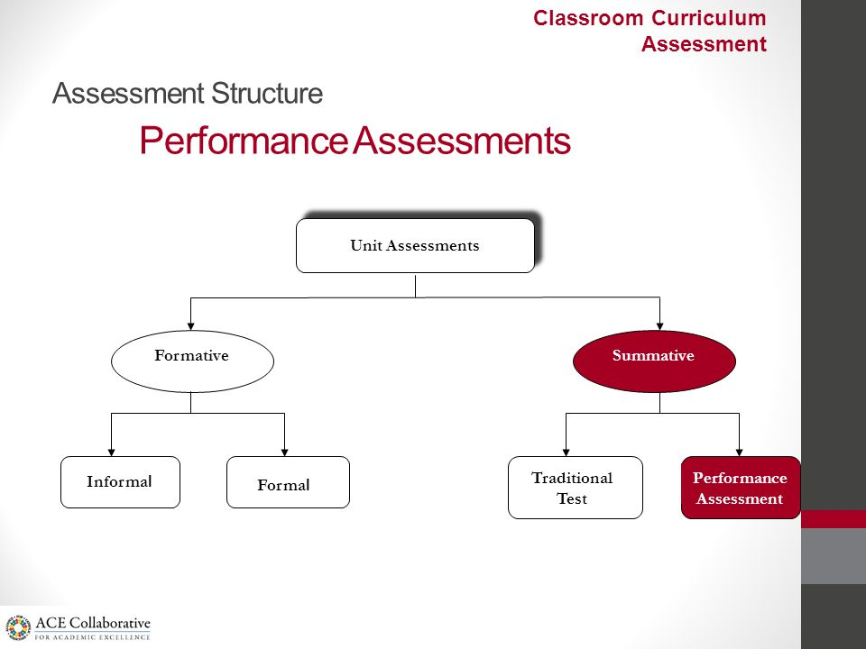Assessment Structure Performance Assessments Unit Assessments Formative Informa l Forma l Summative Traditional Test Performance Assessment Classroom