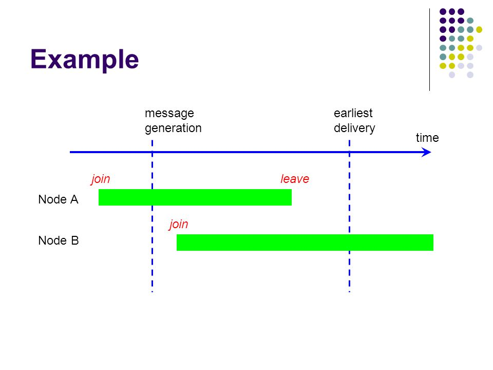 Example time Node A Node B message generation earliest delivery join leave