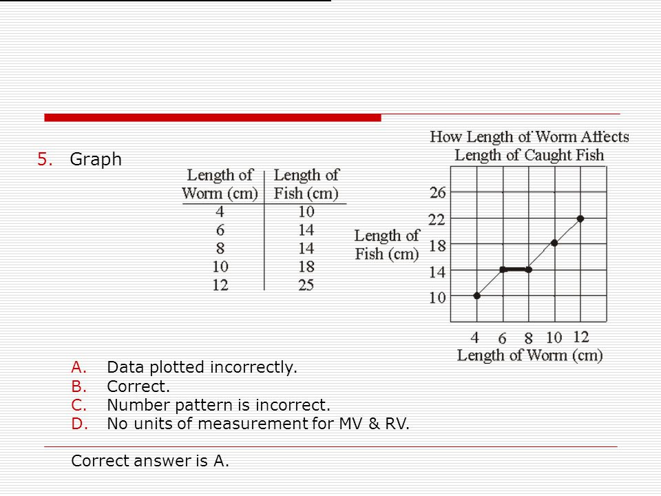 5.Graph A.Data plotted incorrectly. B.Correct. C.Number pattern is incorrect. D.No units of measurement for MV & RV. Correct answer is A.