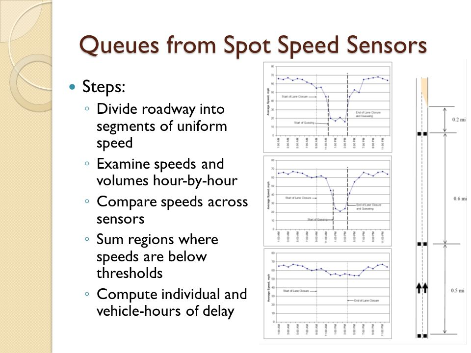 Queues from Spot Speed Sensors Steps: ◦ Divide roadway into segments of uniform speed ◦ Examine speeds and volumes hour-by-hour ◦ Compare speeds across sensors ◦ Sum regions where speeds are below thresholds ◦ Compute individual and vehicle-hours of delay