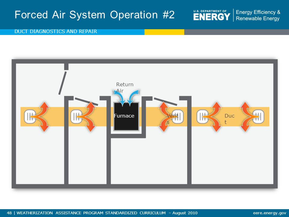 48 | WEATHERIZATION ASSISTANCE PROGRAM STANDARDIZED CURRICULUM – August 2010eere.energy.gov Forced Air System Operation #2 FurnaceDuc t Vent s Return Air DUCT DIAGNOSTICS AND REPAIR