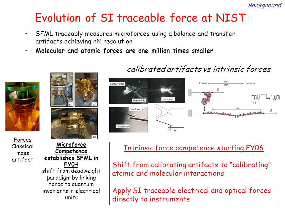 Evolution of SI traceable force at NIST SFML traceably measures microforces using a balance and transfer artifacts achieving nN resolution Molecular and atomic forces are one million times smaller Forces Classical mass artifact Microforce Competence establishes SFML in FY04 shift from deadweight paradigm by linking force to quantum invariants in electrical units Intrinsic force competence starting FY06 Shift from calibrating artifacts to calibrating atomic and molecular interactions Apply SI traceable electrical and optical forces directly to instruments calibrated artifacts vs intrinsic forces Background