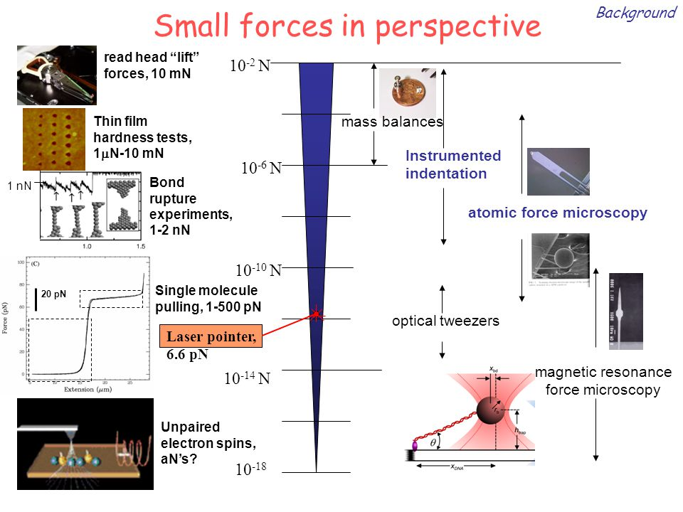 Small forces in perspective 10 -18 10 -10 N 10 -2 N read head lift forces, 10 mN mass balances magnetic resonance force microscopy Unpaired electron spins, aN's.