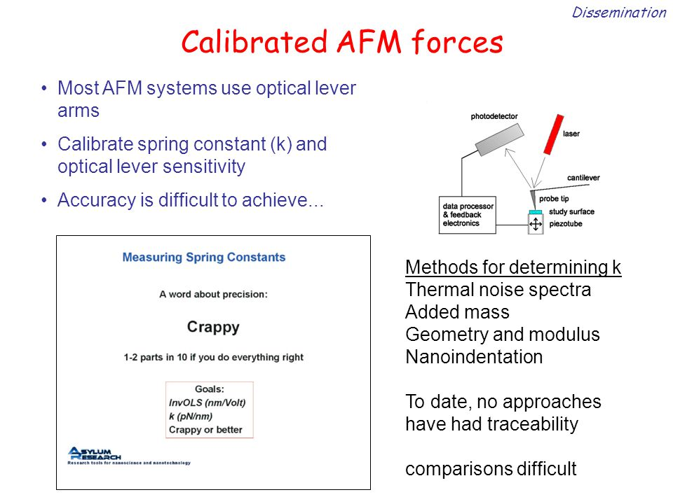 Calibrated AFM forces Methods for determining k Thermal noise spectra Added mass Geometry and modulus Nanoindentation To date, no approaches have had traceability comparisons difficult Dissemination Most AFM systems use optical lever arms Calibrate spring constant (k) and optical lever sensitivity Accuracy is difficult to achieve...