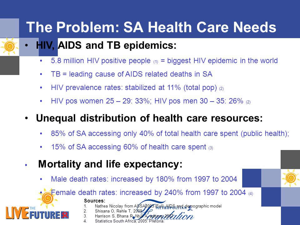 The Problem: SA Health Care Needs Sources: 1.Nathea Nicolay from ASSA2003 (Full) AIDS and demographic model 2.Shisana O, Rehle T, 2009 3.Harrison S, B