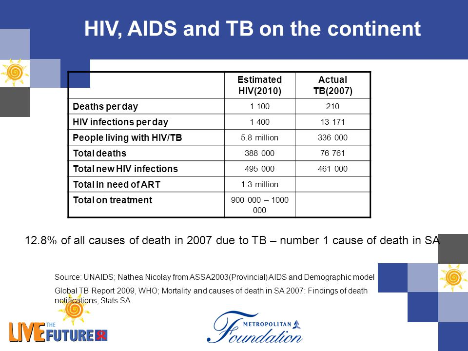 HIV, AIDS and TB on the continent Estimated HIV(2010) Actual TB(2007) Deaths per day 1 100210 HIV infections per day 1 40013 171 People living with HI