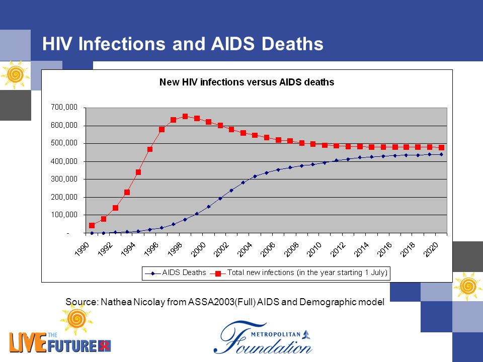 HIV Infections and AIDS Deaths Source: Nathea Nicolay from ASSA2003(Full) AIDS and Demographic model