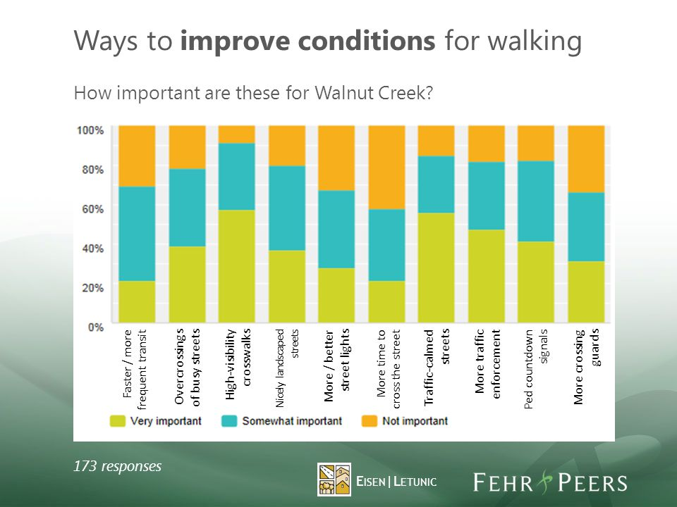 Ways to improve conditions for walking 173 responses How important are these for Walnut Creek.
