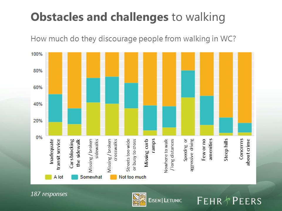 Obstacles and challenges to walking 187 responses How much do they discourage people from walking in WC.