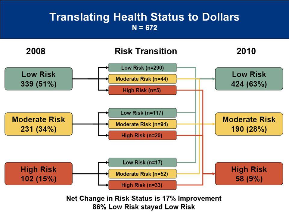 Translating Health Status to Dollars N = 672