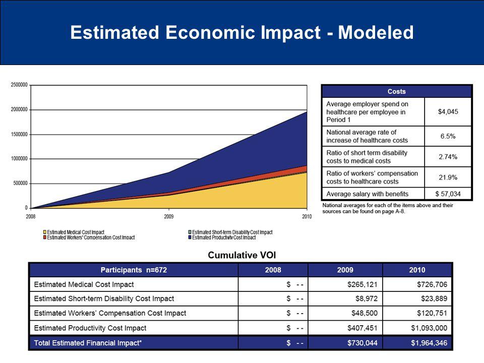 Estimated Economic Impact - Modeled