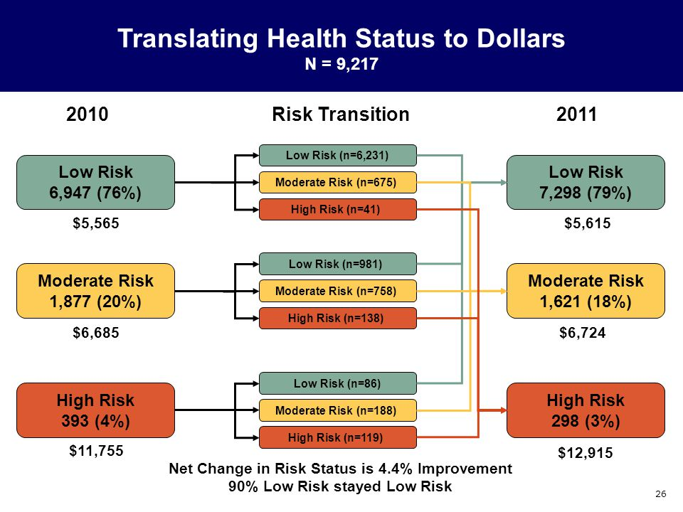 26 2010Risk Transition2011 Net Change in Risk Status is 4.4% Improvement 90% Low Risk stayed Low Risk Low Risk 6,947 (76%) Moderate Risk 1,877 (20%) High Risk 393 (4%) High Risk 298 (3%) Moderate Risk 1,621 (18%) Low Risk 7,298 (79%) Low Risk (n=6,231) Moderate Risk (n=675) High Risk (n=41) Low Risk (n=981) Moderate Risk (n=758) High Risk (n=138) Low Risk (n=86) Moderate Risk (n=188) High Risk (n=119) Translating Health Status to Dollars N = 9,217 $5,565$5,615 $6,685 $6,724 $11,755 $12,915