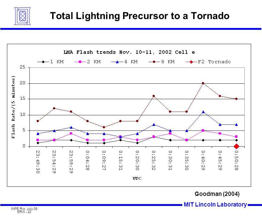 MIT Lincoln Laboratory INPE Rio July 05 ERW - 22 Total Lightning Precursor to a Tornado Goodman (2004)