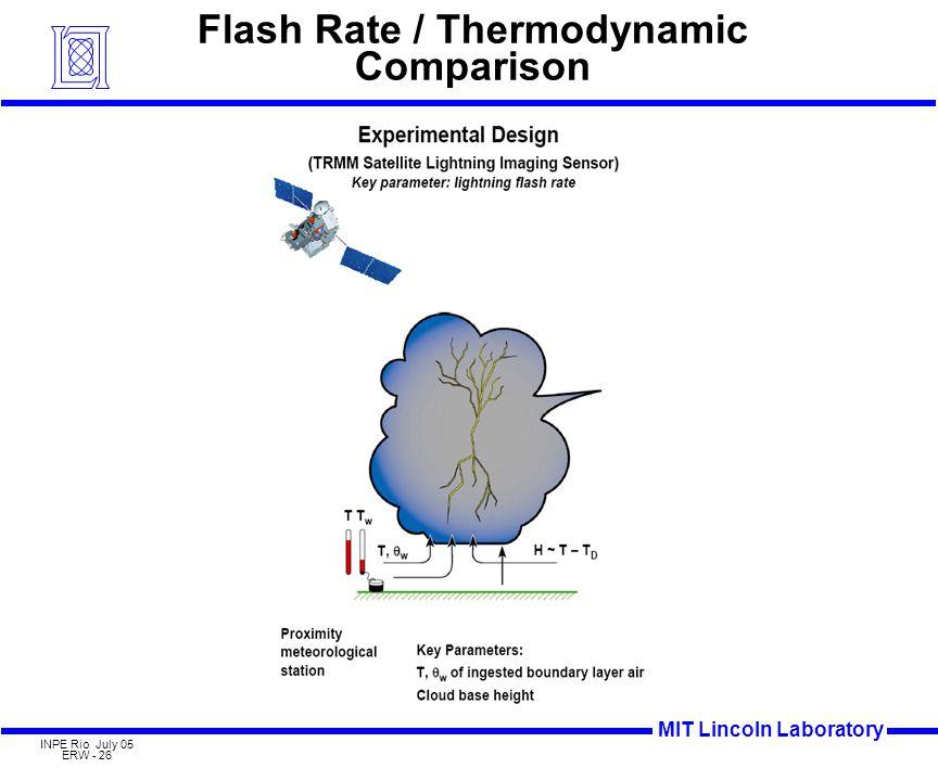 MIT Lincoln Laboratory INPE Rio July 05 ERW - 26 Flash Rate / Thermodynamic Comparison