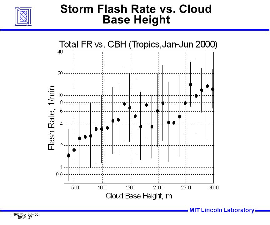 MIT Lincoln Laboratory INPE Rio July 05 ERW - 27 Storm Flash Rate vs. Cloud Base Height