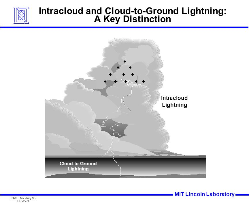 MIT Lincoln Laboratory INPE Rio July 05 ERW - 4 Behavior of Intracloud and Cloud-to-Ground Lightning IC/CG Ratio 10 5 Flashes/km 2 /15 min (Ground Flash Rate) 1.0 0.1 100 10 100 100010000