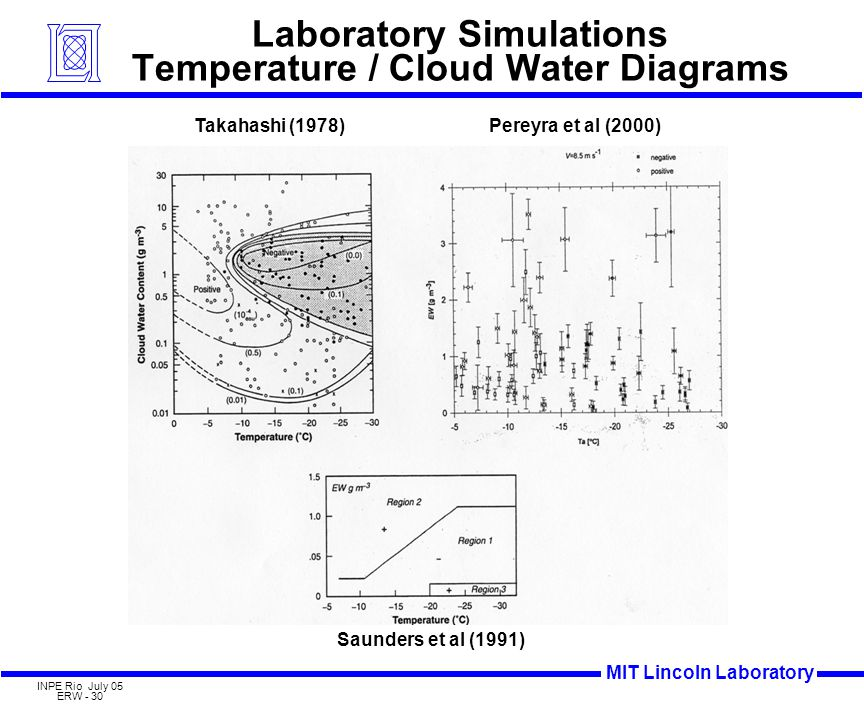 MIT Lincoln Laboratory INPE Rio July 05 ERW - 30 Laboratory Simulations Temperature / Cloud Water Diagrams Takahashi (1978) Saunders et al (1991) Pereyra et al (2000)