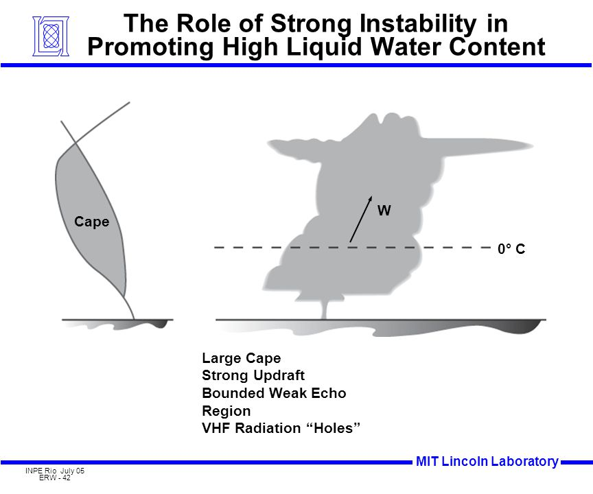 MIT Lincoln Laboratory INPE Rio July 05 ERW - 42 The Role of Strong Instability in Promoting High Liquid Water Content Large Cape Strong Updraft Bounded Weak Echo Region VHF Radiation Holes 0° C Cape W