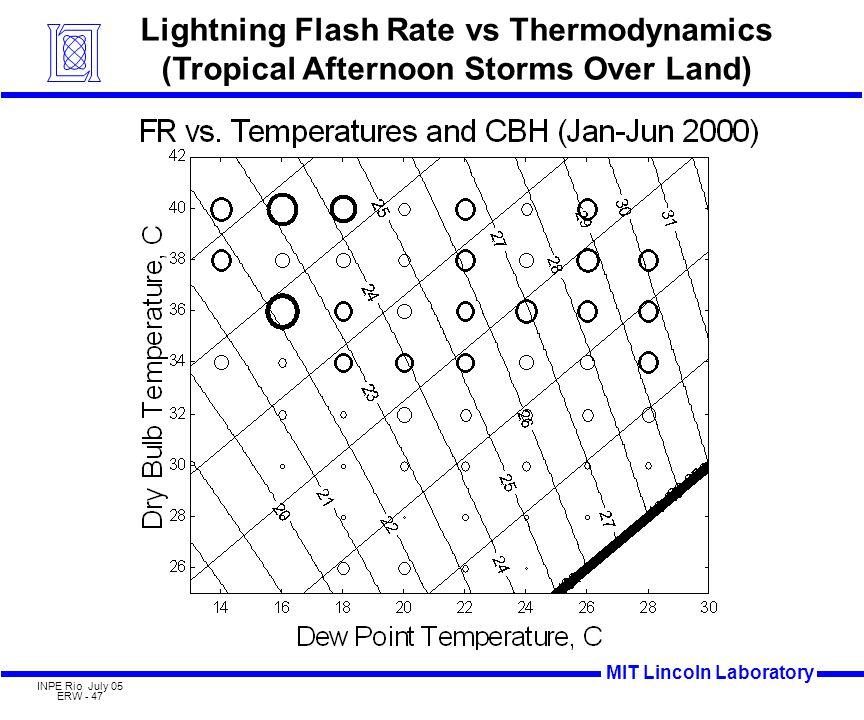 MIT Lincoln Laboratory INPE Rio July 05 ERW - 47 Lightning Flash Rate vs Thermodynamics (Tropical Afternoon Storms Over Land)
