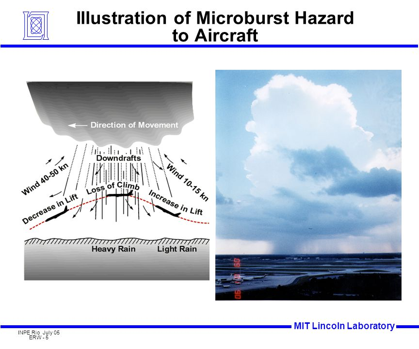 MIT Lincoln Laboratory INPE Rio July 05 ERW - 46 Classic Microburst Image