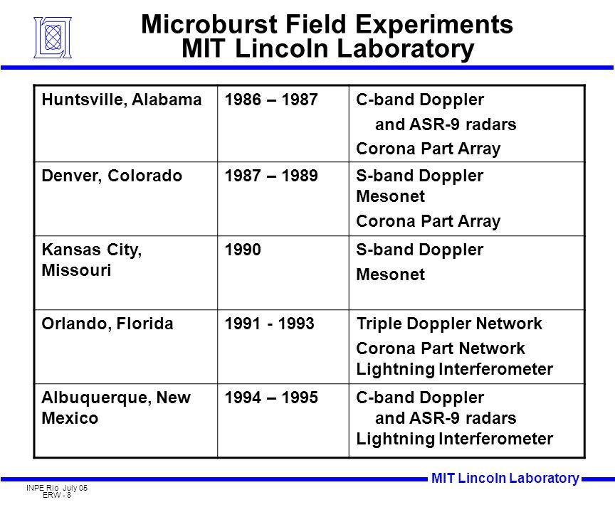MIT Lincoln Laboratory INPE Rio July 05 ERW - 8 Microburst Field Experiments MIT Lincoln Laboratory Huntsville, Alabama1986 – 1987C-band Doppler and ASR-9 radars Corona Part Array Denver, Colorado1987 – 1989S-band Doppler Mesonet Corona Part Array Kansas City, Missouri 1990S-band Doppler Mesonet Orlando, Florida1991 - 1993Triple Doppler Network Corona Part Network Lightning Interferometer Albuquerque, New Mexico 1994 – 1995C-band Doppler and ASR-9 radars Lightning Interferometer