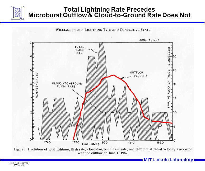 MIT Lincoln Laboratory INPE Rio July 05 ERW - 9 Total Lightning Rate Precedes Microburst Outflow & Cloud-to-Ground Rate Does Not