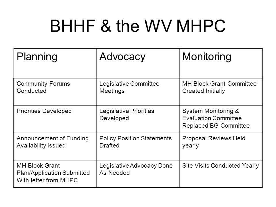 BHHF & the WV MHPC PlanningAdvocacyMonitoring Community Forums Conducted Legislative Committee Meetings MH Block Grant Committee Created Initially Priorities DevelopedLegislative Priorities Developed System Monitoring & Evaluation Committee Replaced BG Committee Announcement of Funding Availability Issued Policy Position Statements Drafted Proposal Reviews Held yearly MH Block Grant Plan/Application Submitted With letter from MHPC Legislative Advocacy Done As Needed Site Visits Conducted Yearly