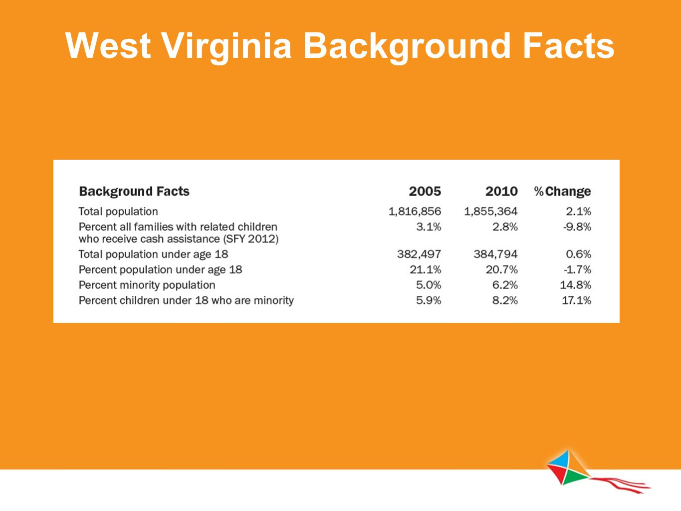 West Virginia Background Facts