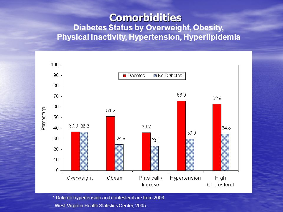 Comorbidities Diabetes Status by Overweight, Obesity, Physical Inactivity, Hypertension, Hyperlipidemia WV Behavioral Risk Factor Surveillance System 2004* * Data on hypertension and cholesterol are from 2003.