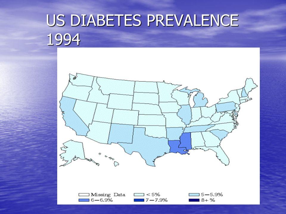 US DIABETES PREVALENCE 1994 US DIABETES PREVALENCE 1994