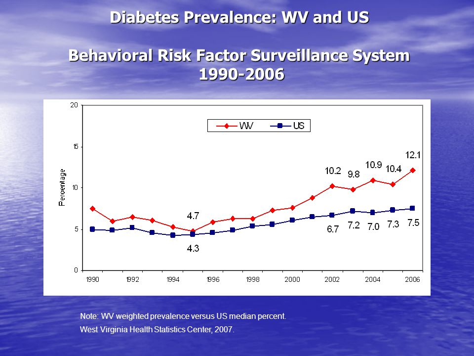 Diabetes Prevalence by Sex WV Behavioral Risk Factor Surveillance System 1995-2006 West Virginia Health Statistics Center, 2007.