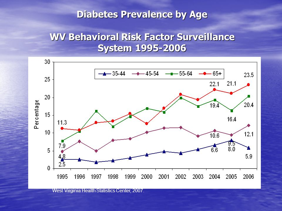 Medical Tests/Exams in the Past 12 Months Adults who had fewer than 2 HbA1C Tests, No Foot Exam, No Dilated Eye Exam WV Behavioral Risk Factor Surveillance System 2000-2006 West Virginia Health Statistics Center, 2007.