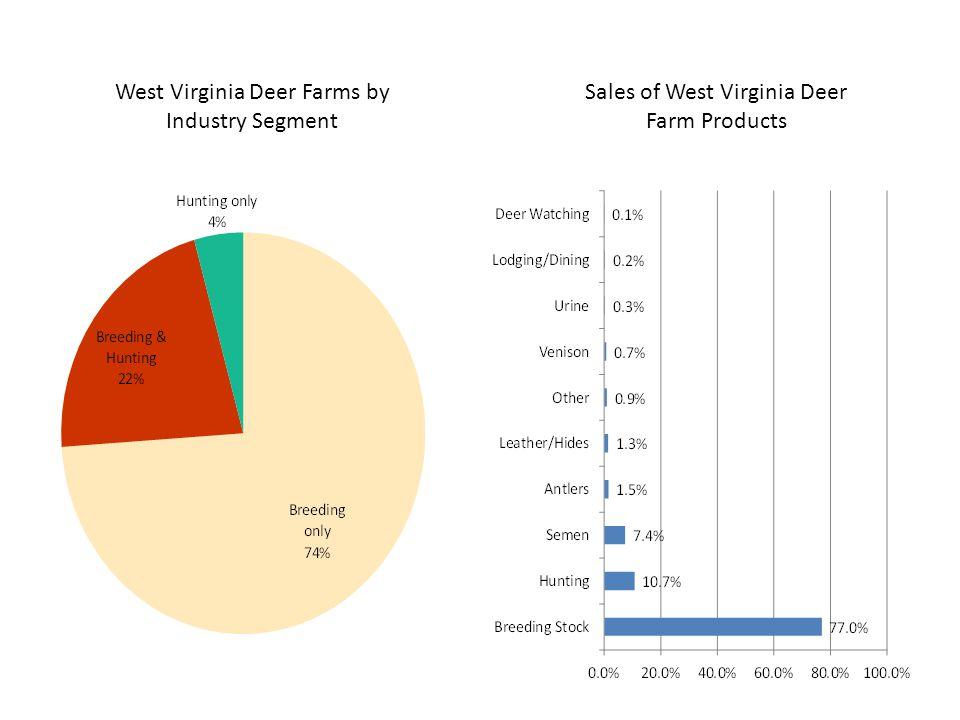 West Virginia Deer Farms by Industry Segment Sales of West Virginia Deer Farm Products