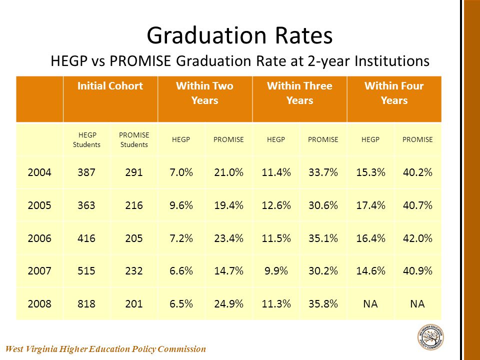 Graduation Rates HEGP vs PROMISE Graduation Rate at 2-year Institutions Initial CohortWithin Two Years Within Three Years Within Four Years HEGP Stude