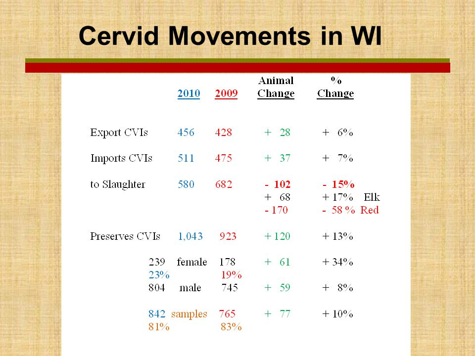 Cervid Movements in WI
