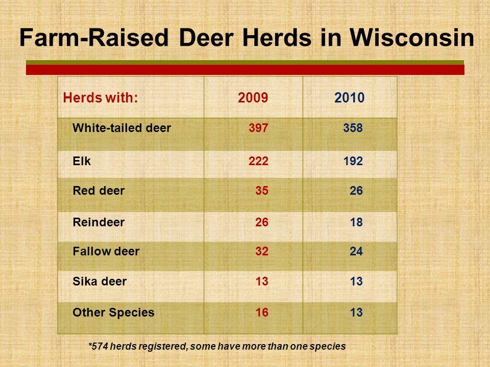  2009 CVI Exports  428 total animals  2010 CVI Exports  456 total animals (+ 6%) Wisconsin CVI Exports