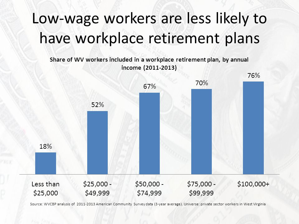 Small businesses are less likely to have workplace retirement plans Source: WVCBP analysis of 2011-2013 American Community Survey data (3-year average).
