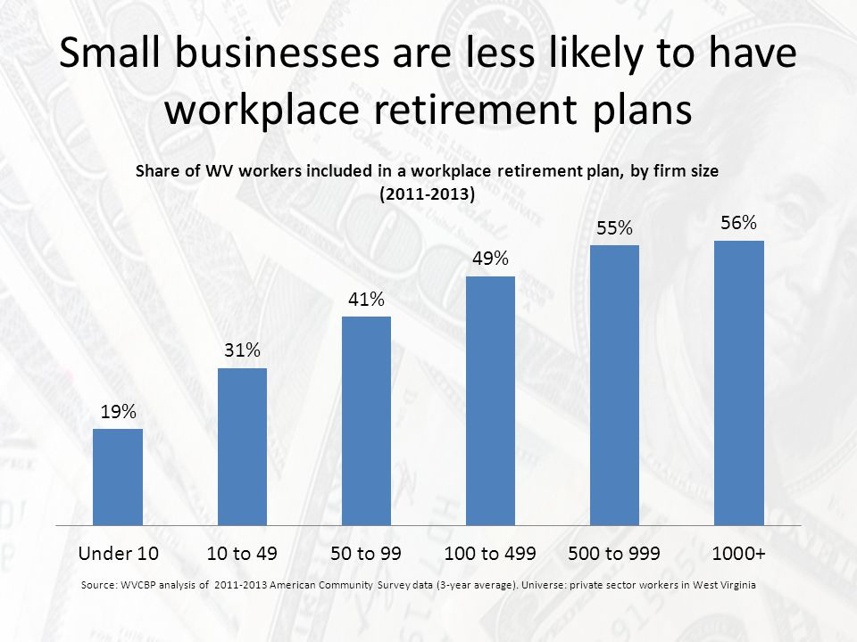 Young workers are less likely to have workplace retirement plans Source: WVCBP analysis of 2011-2013 American Community Survey data (3-year average).