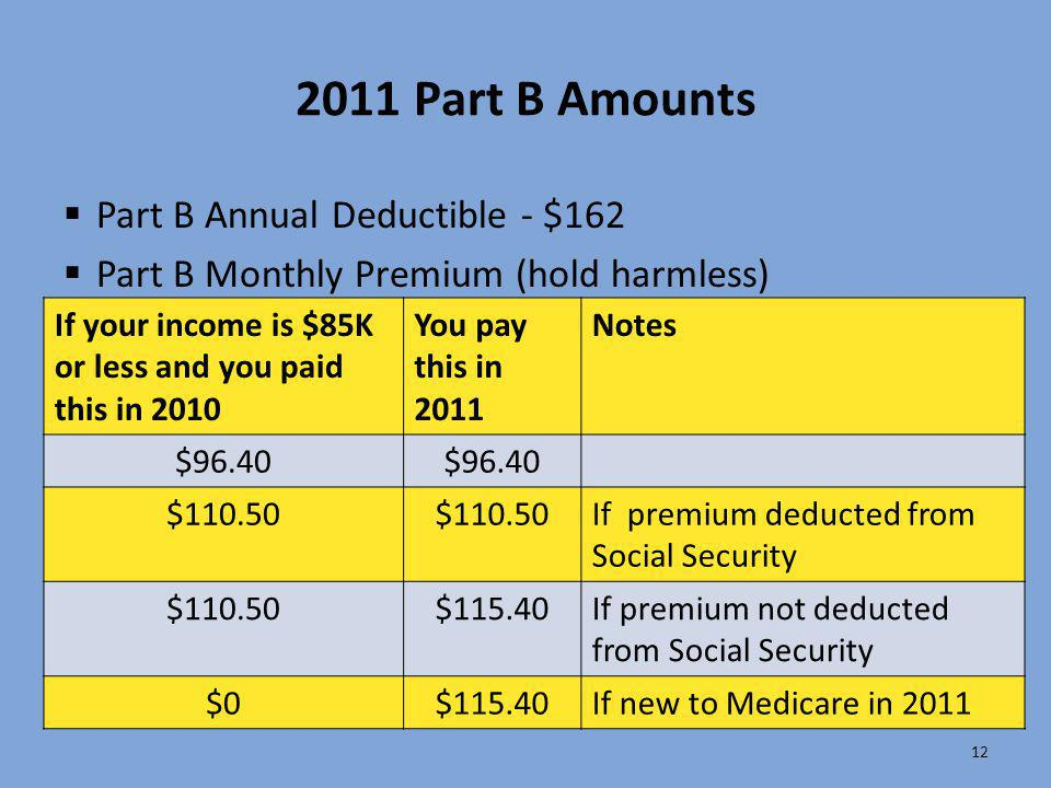 2011 Part B Amounts  Part B Annual Deductible - $162  Part B Monthly Premium (hold harmless) 12 If your income is $85K or less and you paid this in
