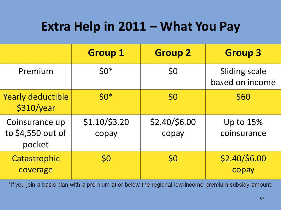 57 Extra Help in 2011 – What You Pay Group 1Group 2Group 3 Premium$0*$0Sliding scale based on income Yearly deductible $310/year $0*$0$60 Coinsurance