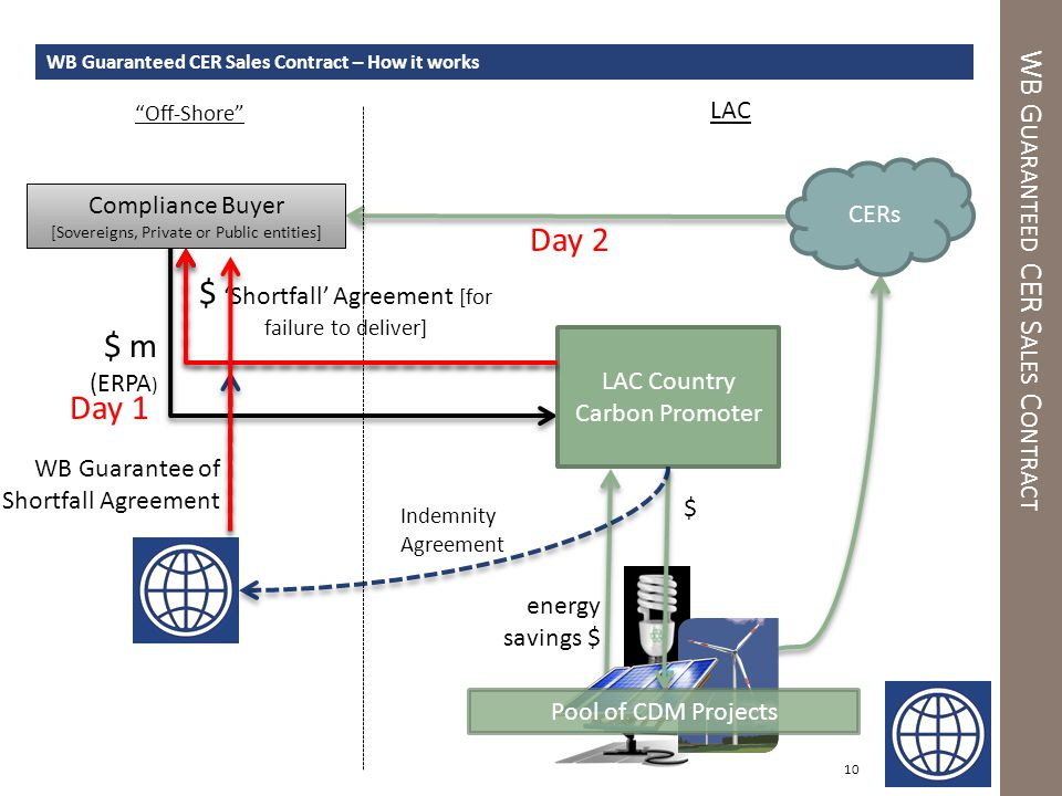 energy savings $ WB G UARANTEED CER S ALES C ONTRACT 10 WB Guaranteed CER Sales Contract – How it works Compliance Buyer [Sovereigns, Private or Public entities] LAC Country Carbon Promoter $ 'Shortfall' Agreement [for failure to deliver] $ m (ERPA ) LAC Indemnity Agreement WB Guarantee of Shortfall Agreement Off-Shore Pool of CDM Projects CERs $ Day 1 Day 2