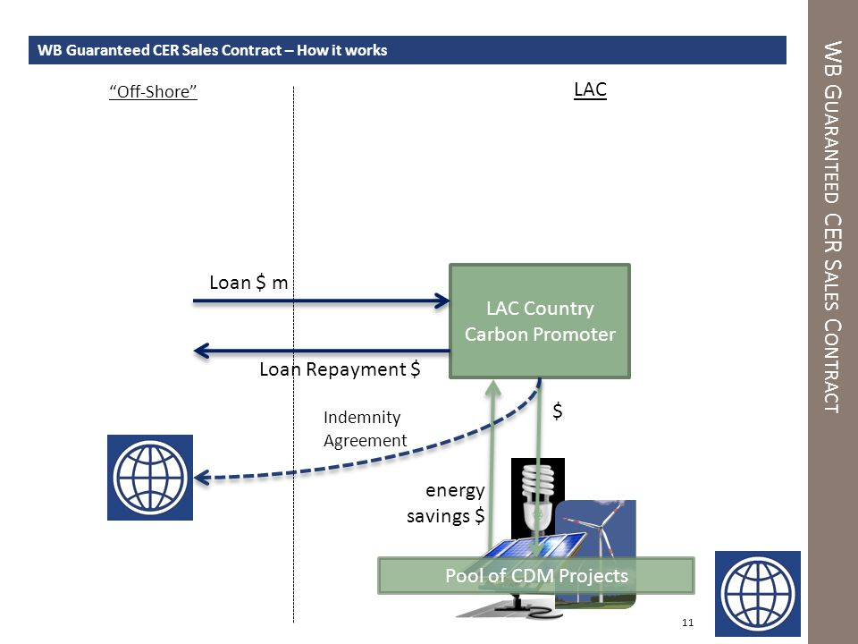 energy savings $ WB G UARANTEED CER S ALES C ONTRACT 11 WB Guaranteed CER Sales Contract – How it works LAC Country Carbon Promoter LAC Indemnity Agreement Pool of CDM Projects $ Loan $ m Off-Shore Loan Repayment $