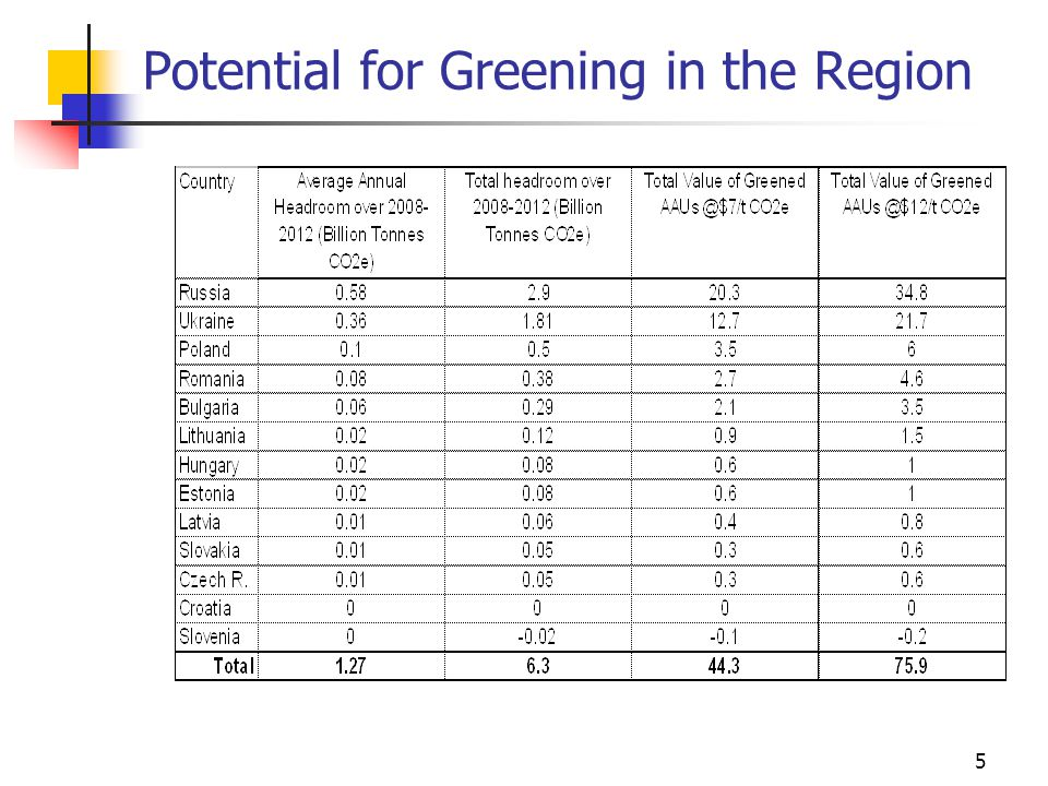 5 Potential for Greening in the Region