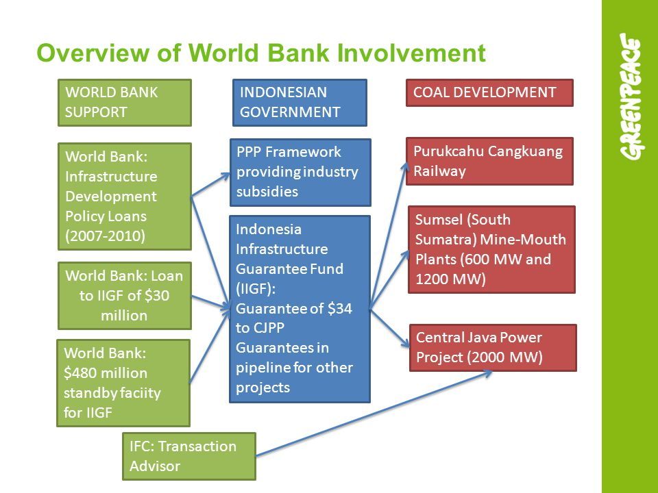 Overview of World Bank Involvement World Bank: Infrastructure Development Policy Loans (2007-2010) Indonesia Infrastructure Guarantee Fund (IIGF): Guarantee of $34 to CJPP Guarantees in pipeline for other projects Central Java Power Project (2000 MW) Purukcahu Cangkuang Railway World Bank: Loan to IIGF of $30 million Sumsel (South Sumatra) Mine-Mouth Plants (600 MW and 1200 MW) IFC: Transaction Advisor World Bank: $480 million standby faciity for IIGF PPP Framework providing industry subsidies WORLD BANK SUPPORT INDONESIAN GOVERNMENT COAL DEVELOPMENT