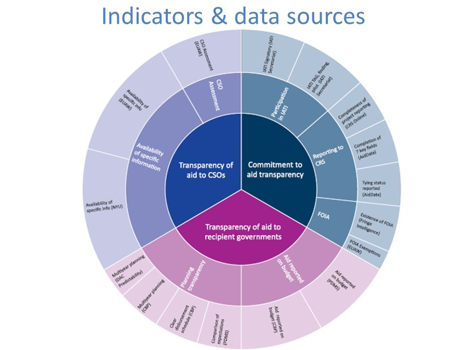 Indicators & data sources