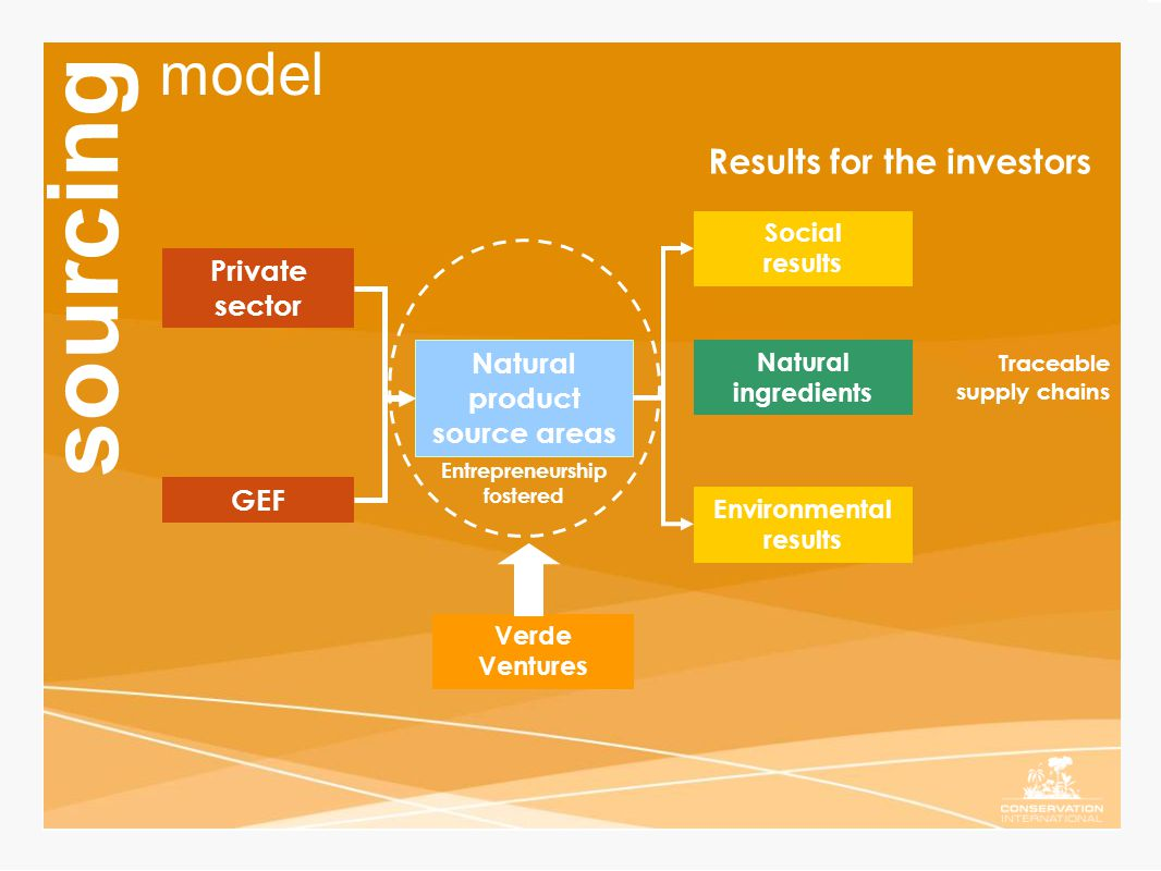 Private sector Natural product source areas Social results Environmental results GEF Results for the investors model sourcing Entrepreneurship fostered Verde Ventures Natural ingredients Traceable supply chains