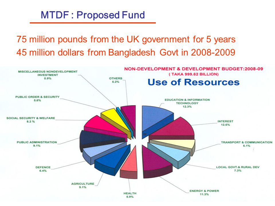 MTDF : Proposed Fund 75 million pounds from the UK government for 5 years 45 million dollars from Bangladesh Govt in 2008-2009