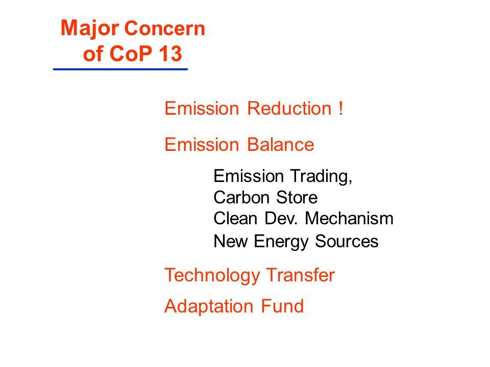 Emission Reduction ! Emission Balance Emission Trading, Carbon Store Clean Dev. Mechanism New Energy Sources Technology Transfer Adaptation Fund Major