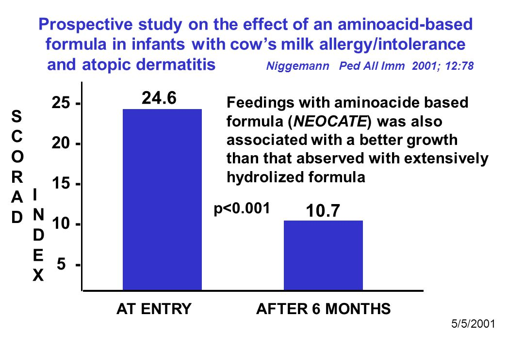 Prospective study on the effect of an aminoacid-based formula in infants with cow's milk allergy/intolerance and atopic dermatitis Niggemann Ped All Imm 2001; 12:78 SCORADSCORAD INDEXINDEX 25 - 20 - 15 - 10 - 5 - AT ENTRY AFTER 6 MONTHS Feedings with aminoacide based formula (NEOCATE) was also associated with a better growth than that abserved with extensively hydrolized formula 24.6 10.7 5/5/2001 p<0.001
